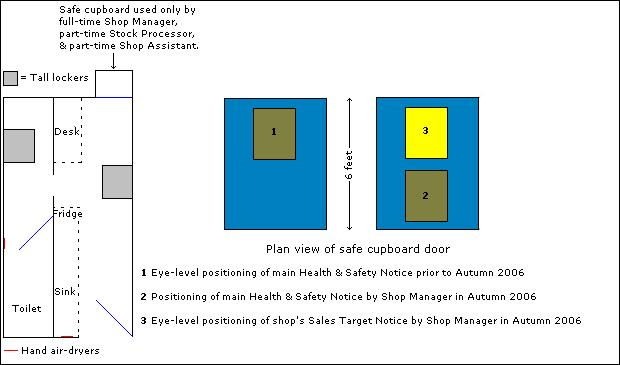 Displacement of main Health & Safety Notice in favour of shop's Sales Target Notice.